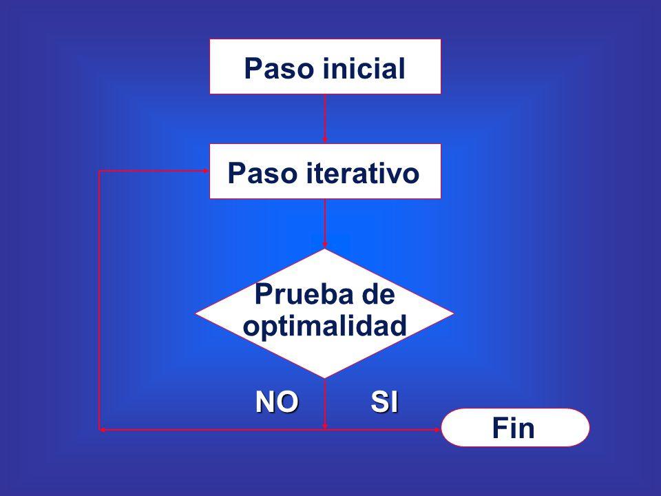 Paso inicial Paso iterativo Prueba de optimalidad Fin SINO