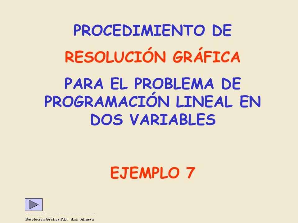 PROCEDIMIENTO DE RESOLUCIÓN GRÁFICA PARA EL PROBLEMA DE PROGRAMACIÓN LINEAL EN DOS VARIABLES EJEMPLO 7 _________________________________ Resolución Gráfica P.L.