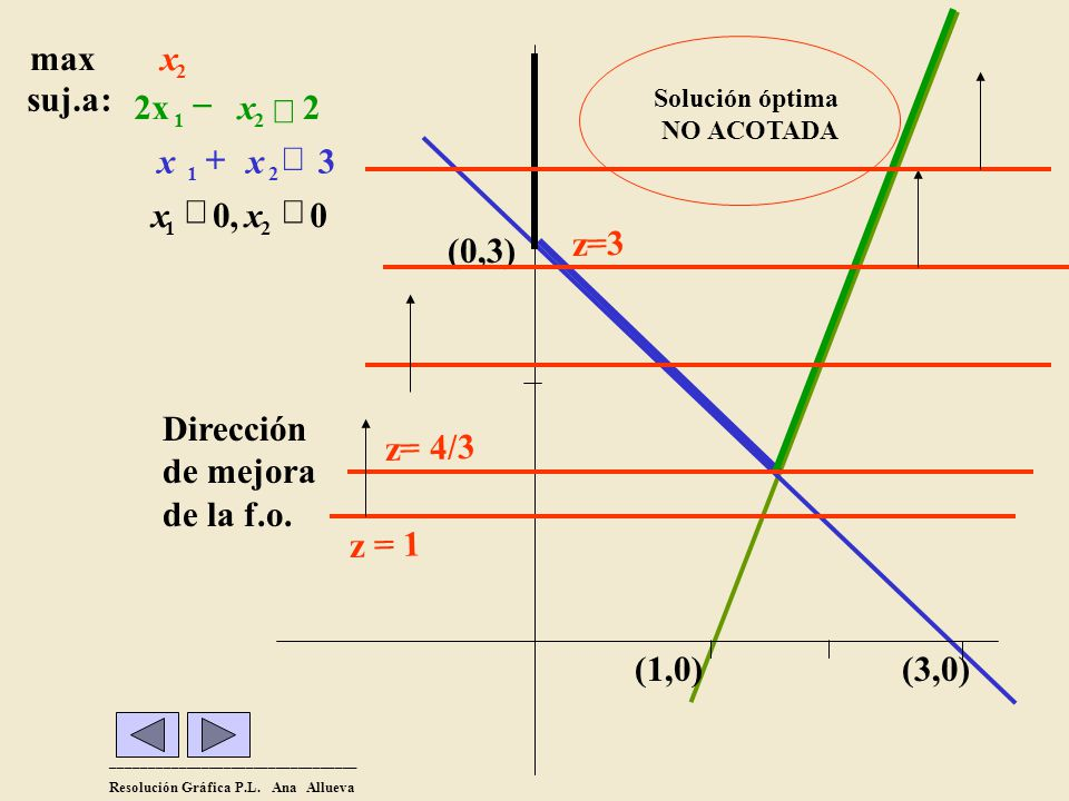 _________________________________ Resolución Gráfica P.L. Ana Allueva (1,0)(3,0) (0,3) 0,0 3 2 :suj.a 21 21 21 xx xx x2x2x max 2 x z = 1 Dirección de