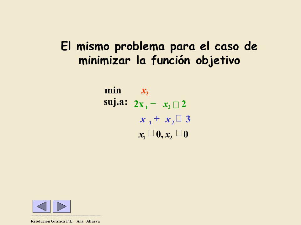 El mismo problema para el caso de minimizar la función objetivo _________________________________ Resolución Gráfica P.L. Ana Allueva 0,0 3 2 :suj.a 2