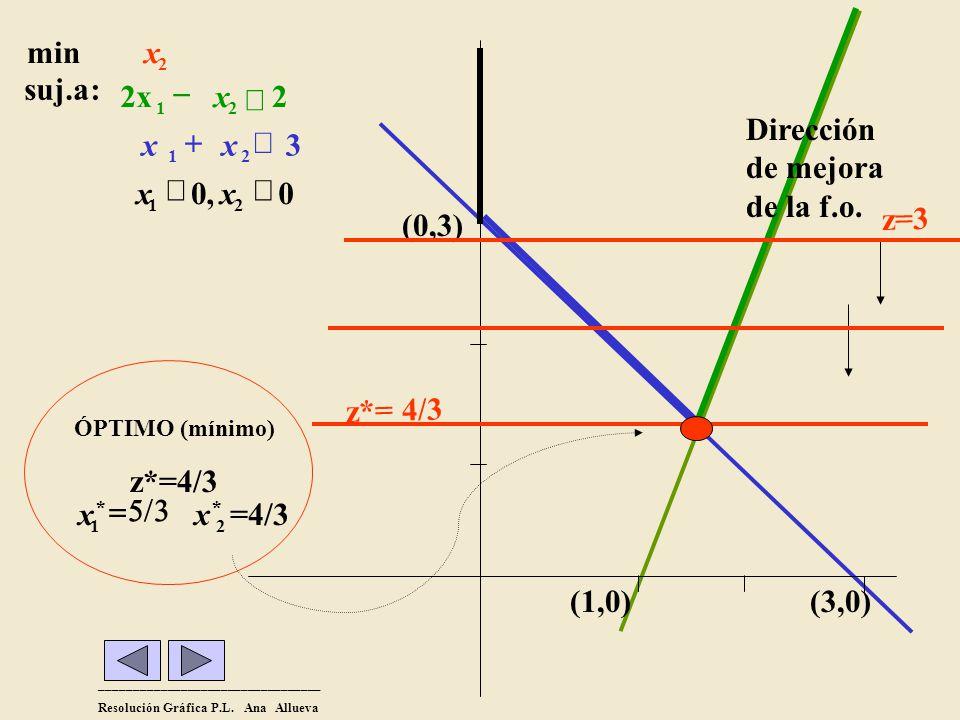 _________________________________ Resolución Gráfica P.L. Ana Allueva (1,0)(3,0) (0,3) 0,0 3 2 :suj.a 21 21 21 xx xx x2x2x min 2 x Dirección de mejora