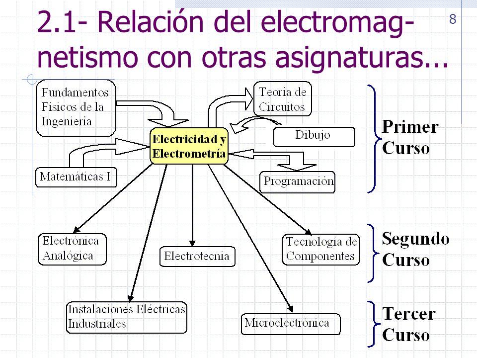 Libros de consulta (opcionales) ELECTRICIDAD Y MAGNETISMO, Apuntes de la asignatura de Eléctricos del profesor Aº Pardina.