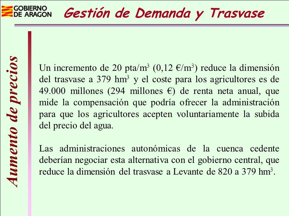 Un incremento de 20 pta/m 3 (0,12 /m 3 ) reduce la dimensión del trasvase a 379 hm 3 y el coste para los agricultores es de 49.000 millones (294 millo