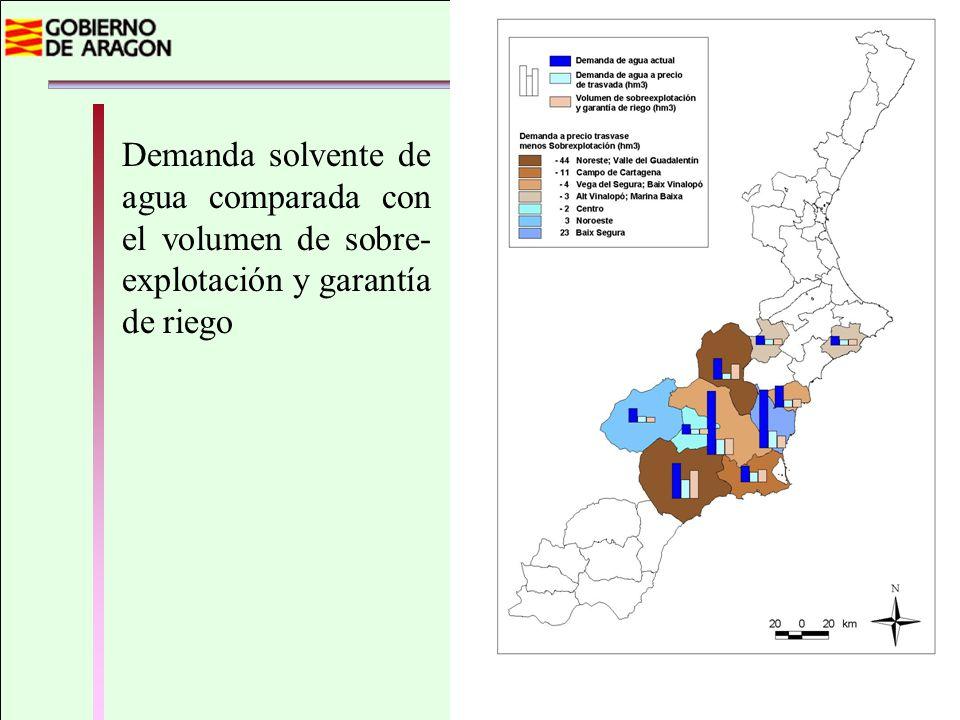 Demanda solvente de agua comparada con el volumen de sobre- explotación y garantía de riego