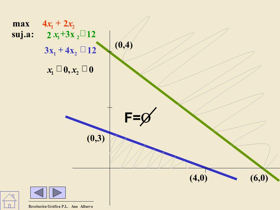 El problema no tiene solución óptima porque la región de factibilidad es el conjunto vacío (no hay soluciones factibles, la intersección de las zonas sombreadas es vacía).