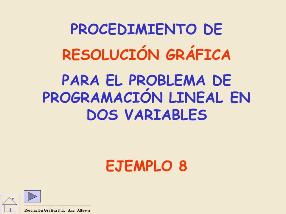 PROCEDIMIENTO DE RESOLUCIÓN GRÁFICA PARA EL PROBLEMA DE PROGRAMACIÓN LINEAL EN DOS VARIABLES EJEMPLO 8 _________________________________ Resolución Gráfica P.L.