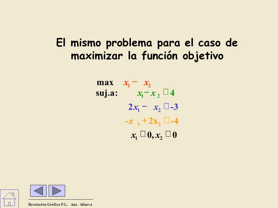 El mismo problema para el caso de maximizar la función objetivo _________________________________ Resolución Gráfica P.L.