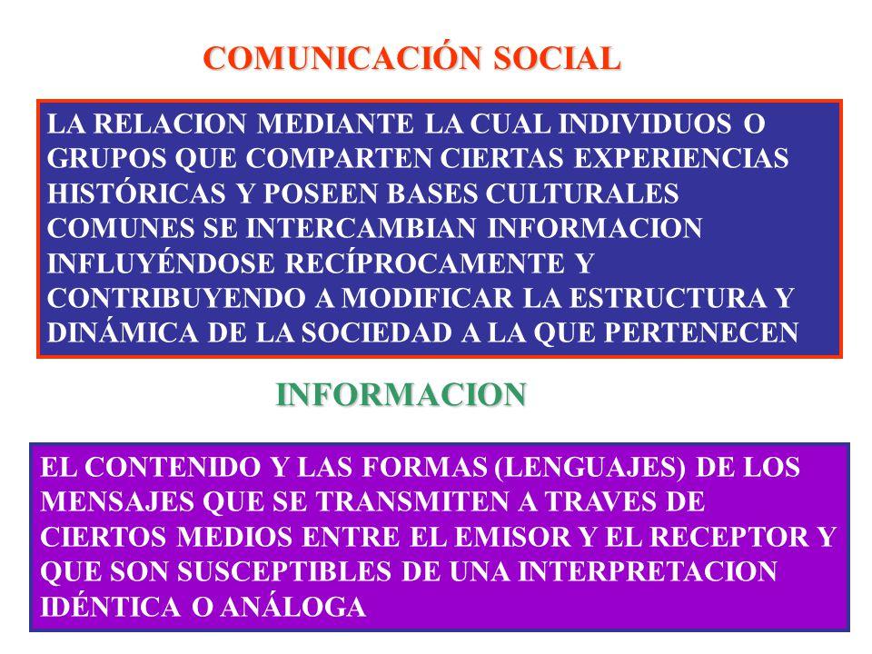 COMUNICACIÓN SOCIAL LA RELACION MEDIANTE LA CUAL INDIVIDUOS O GRUPOS QUE COMPARTEN CIERTAS EXPERIENCIAS HISTÓRICAS Y POSEEN BASES CULTURALES COMUNES SE INTERCAMBIAN INFORMACION INFLUYÉNDOSE RECÍPROCAMENTE Y CONTRIBUYENDO A MODIFICAR LA ESTRUCTURA Y DINÁMICA DE LA SOCIEDAD A LA QUE PERTENECEN INFORMACION EL CONTENIDO Y LAS FORMAS (LENGUAJES) DE LOS MENSAJES QUE SE TRANSMITEN A TRAVES DE CIERTOS MEDIOS ENTRE EL EMISOR Y EL RECEPTOR Y QUE SON SUSCEPTIBLES DE UNA INTERPRETACION IDÉNTICA O ANÁLOGA