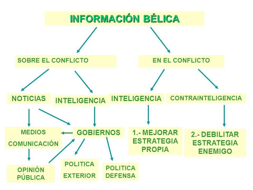 INFORMACIÓN BÉLICA SOBRE EL CONFLICTOEN EL CONFLICTO NOTICIAS INTELIGENCIA GOBIERNOS POLITICA EXTERIOR POLITICA DEFENSA MEDIOS COMUNICACIÓN OPINIÓN PÚBLICA INTELIGENCIA CONTRAINTELIGENCIA 2.- DEBILITAR ESTRATEGIA ENEMIGO 1.- MEJORAR ESTRATEGIA PROPIA