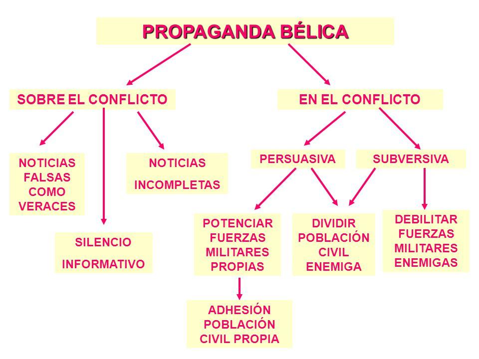 PROPAGANDA BÉLICA SOBRE EL CONFLICTOEN EL CONFLICTO NOTICIAS FALSAS COMO VERACES SILENCIO INFORMATIVO NOTICIAS INCOMPLETAS PERSUASIVASUBVERSIVA POTENCIAR FUERZAS MILITARES PROPIAS DEBILITAR FUERZAS MILITARES ENEMIGAS DIVIDIR POBLACIÓN CIVIL ENEMIGA ADHESIÓN POBLACIÓN CIVIL PROPIA