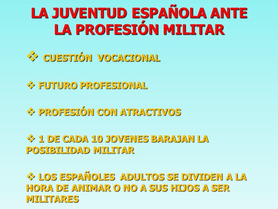 LA JUVENTUD ESPAÑOLA ANTE LA PROFESIÓN MILITAR CUESTIÓN VOCACIONAL CUESTIÓN VOCACIONAL FUTURO PROFESIONAL FUTURO PROFESIONAL PROFESIÓN CON ATRACTIVOS