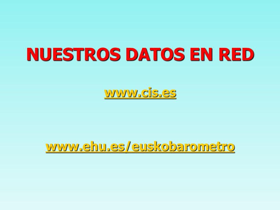 NUESTROS DATOS EN RED www.cis.es www.ehu.es/euskobarometro