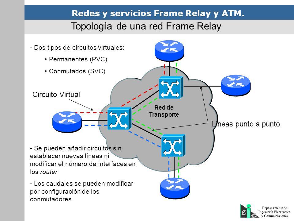 Redes y servicios Frame Relay y ATM. Departamento de Ingeniería Electrónica y Comunicaciones Red de Transporte Líneas punto a punto Circuito Virtual -