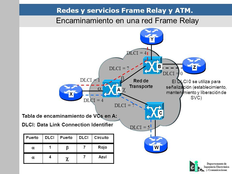 Redes y servicios Frame Relay y ATM. Departamento de Ingeniería Electrónica y Comunicaciones Red de Transporte DLCI = 1 DLCI = 7 DLCI = 4 A B C DLCI =