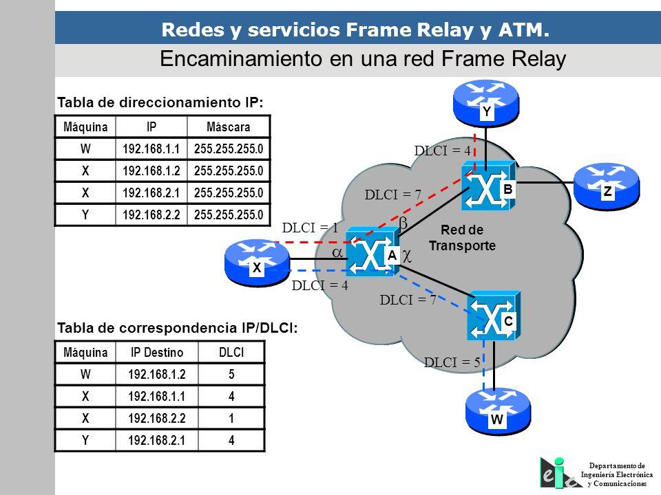 Redes y servicios Frame Relay y ATM. Departamento de Ingeniería Electrónica y Comunicaciones Red de Transporte DLCI = 1 DLCI = 7 DLCI = 4 A B C X Y Z