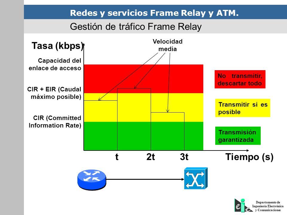 Redes y servicios Frame Relay y ATM. Departamento de Ingeniería Electrónica y Comunicaciones Gestión de tráfico Frame Relay CIR (Committed Information