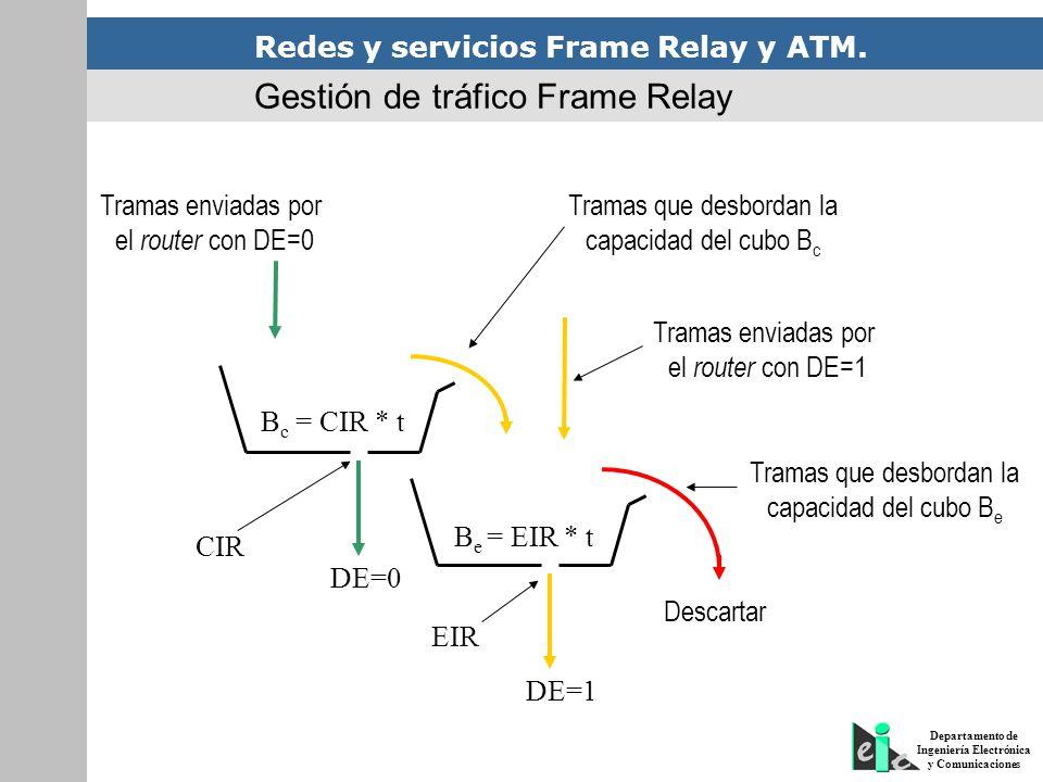 Redes y servicios Frame Relay y ATM. Departamento de Ingeniería Electrónica y Comunicaciones DE=1 B c = CIR * t B e = EIR * t DE=0 Tramas enviadas por