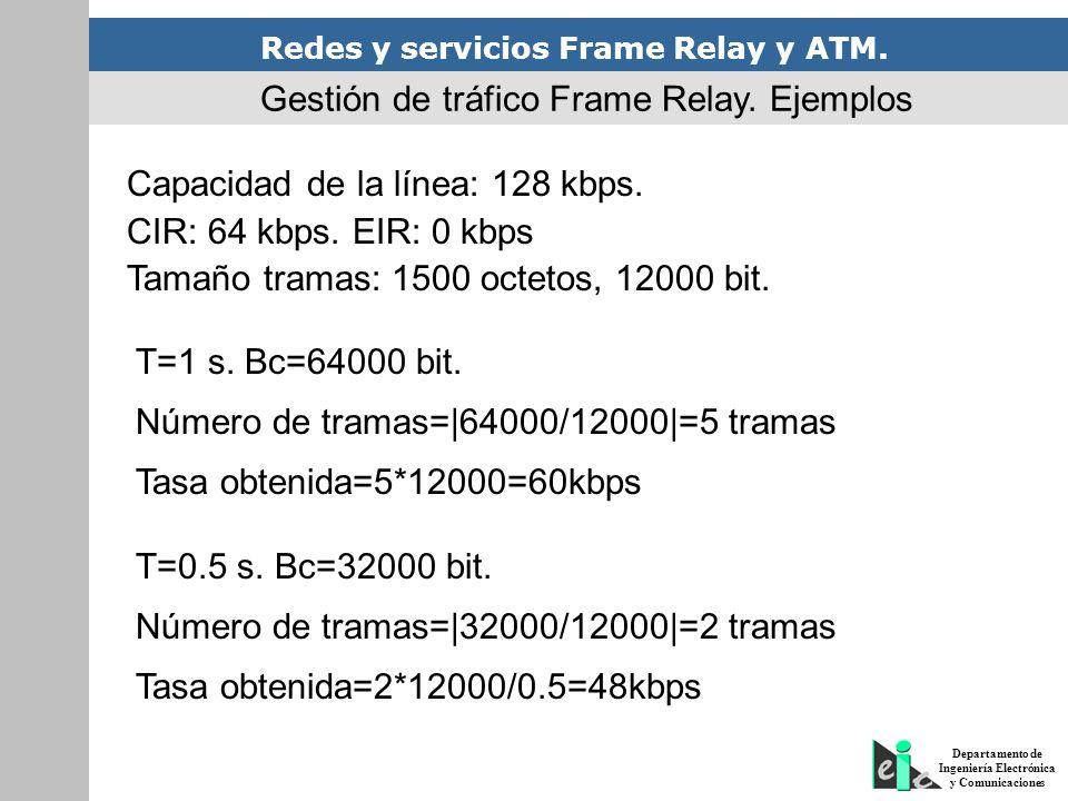 Redes y servicios Frame Relay y ATM. Departamento de Ingeniería Electrónica y Comunicaciones Gestión de tráfico Frame Relay. Ejemplos Capacidad de la