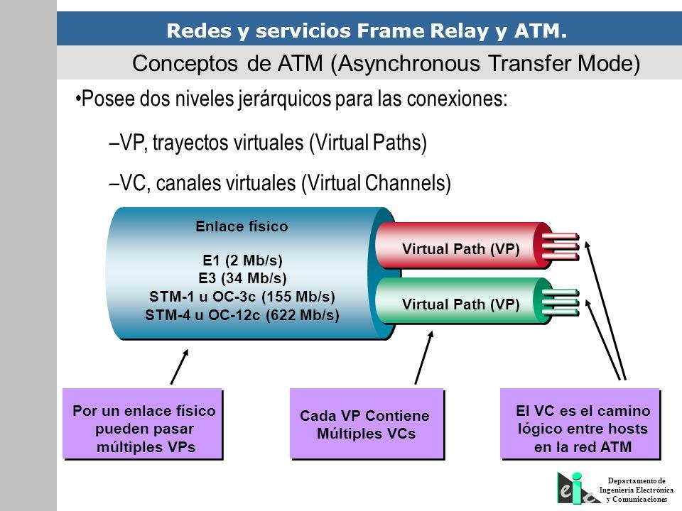 Redes y servicios Frame Relay y ATM. Departamento de Ingeniería Electrónica y Comunicaciones Conceptos de ATM (Asynchronous Transfer Mode) Posee dos n