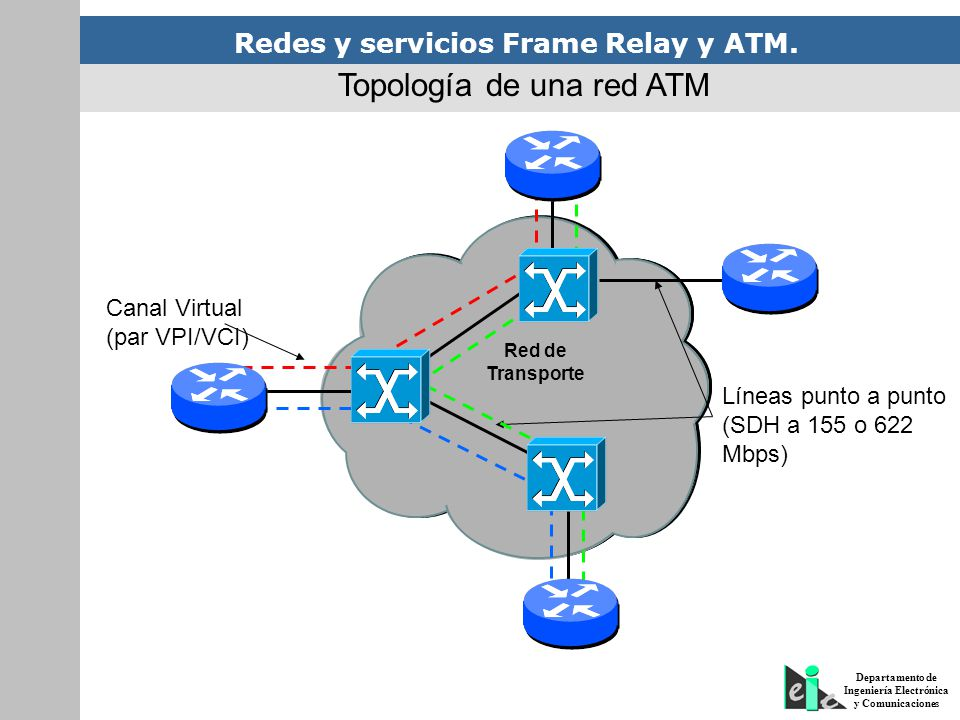 Redes y servicios Frame Relay y ATM. Departamento de Ingeniería Electrónica y Comunicaciones Red de Transporte Líneas punto a punto (SDH a 155 o 622 M