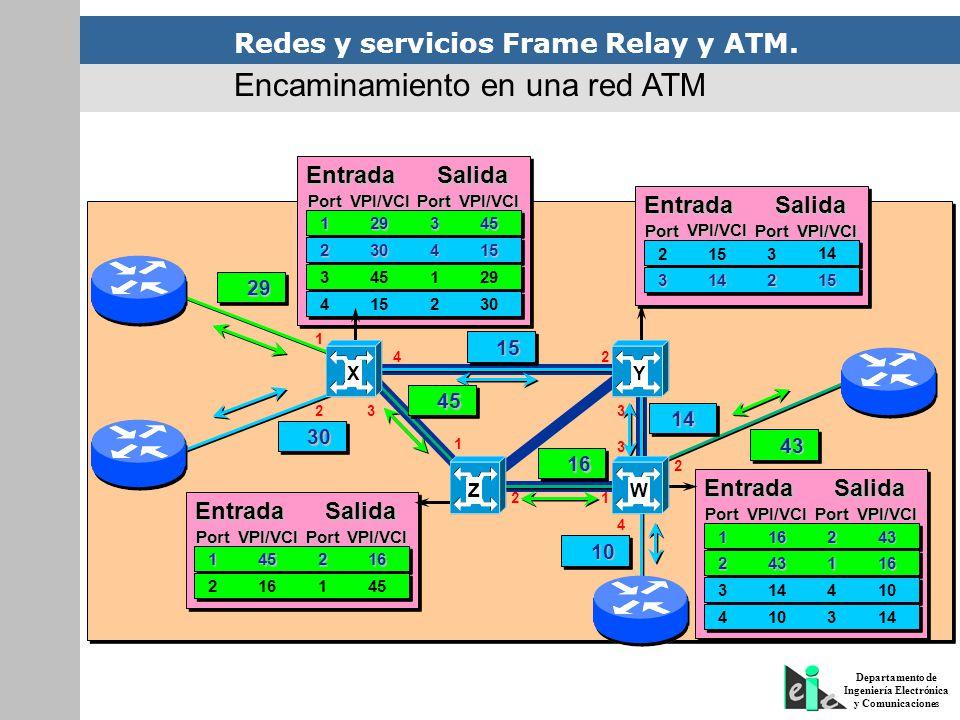 Redes y servicios Frame Relay y ATM. Departamento de Ingeniería Electrónica y Comunicaciones Encaminamiento en una red ATM