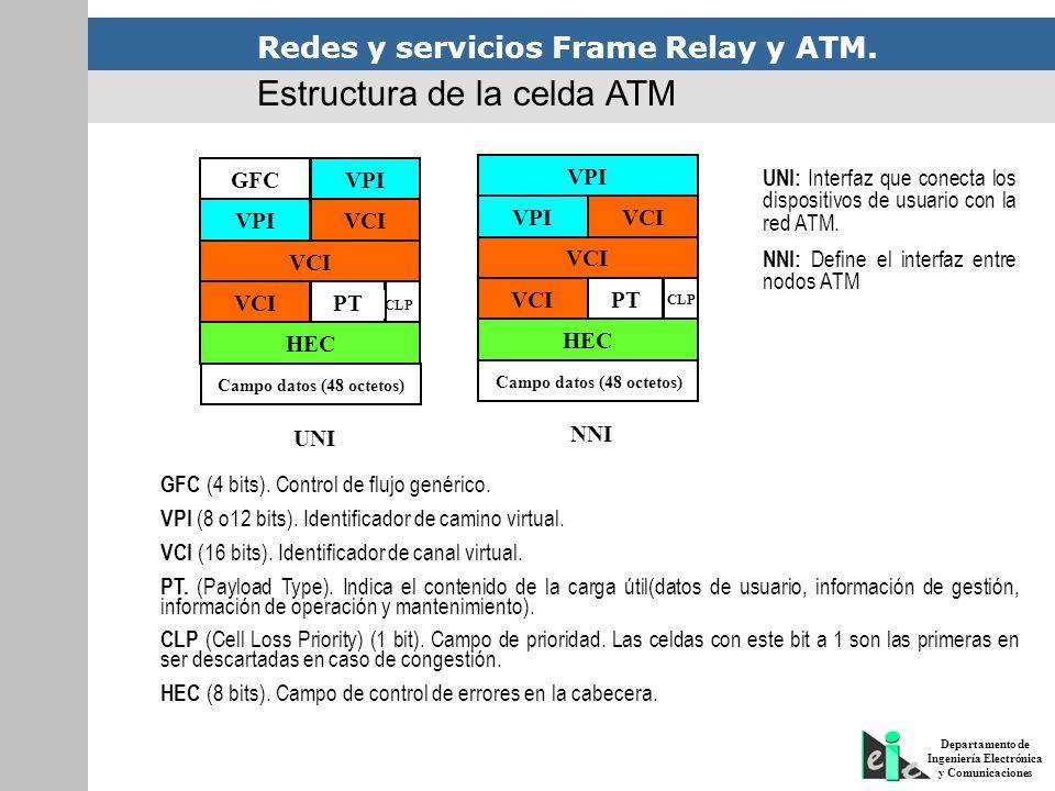 Redes y servicios Frame Relay y ATM. Departamento de Ingeniería Electrónica y Comunicaciones GFCVPI VCI PT CLP HEC Campo datos (48 octetos) UNI VPIVCI