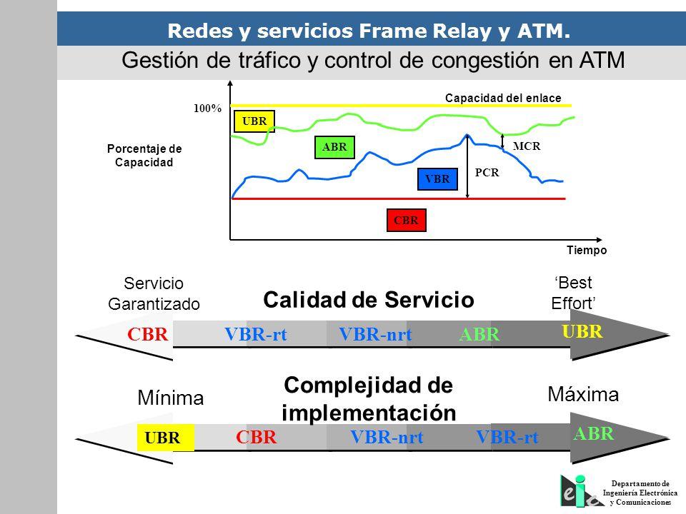 Redes y servicios Frame Relay y ATM. Departamento de Ingeniería Electrónica y Comunicaciones UBR MCR ABR PCR VBR CBR Capacidad del enlace Tiempo Porce