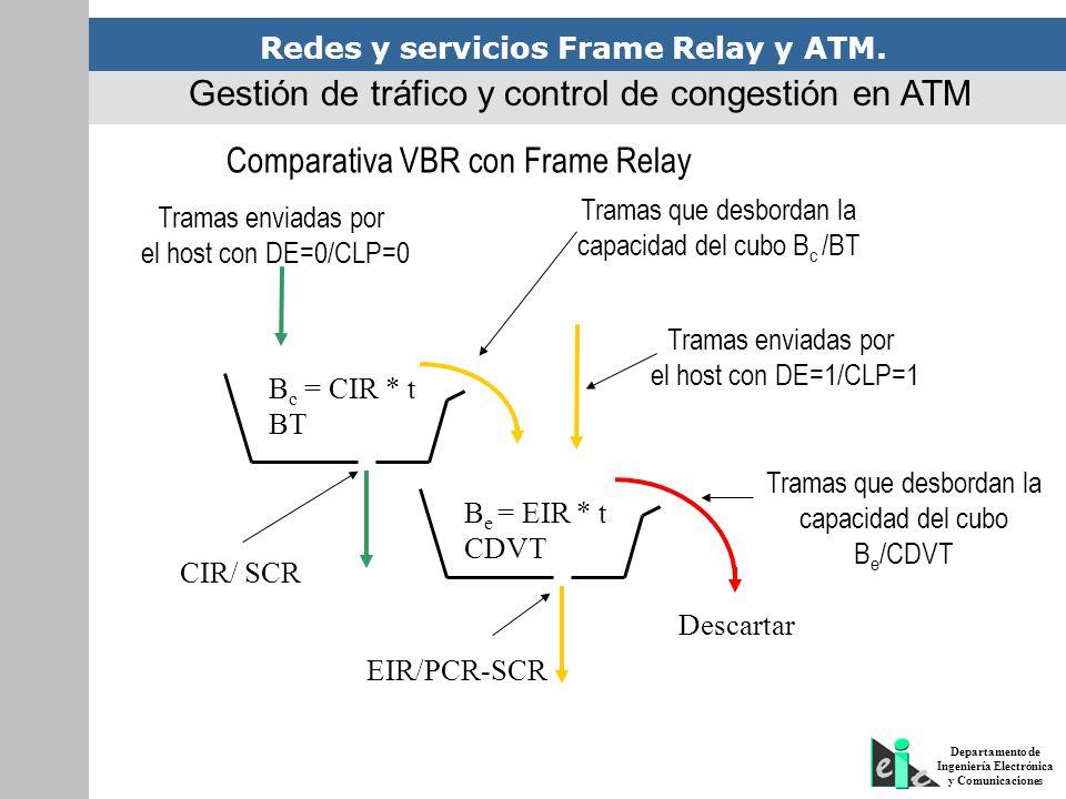 Redes y servicios Frame Relay y ATM. Departamento de Ingeniería Electrónica y Comunicaciones Comparativa VBR con Frame Relay B c = CIR * t BT B e = EI