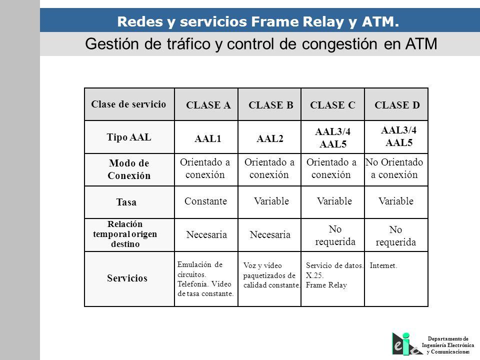 Redes y servicios Frame Relay y ATM. Departamento de Ingeniería Electrónica y Comunicaciones Clase de servicio CLASE ACLASE BCLASE CCLASE D Tipo AAL A