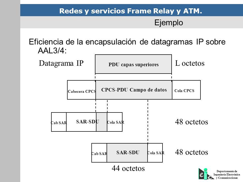 Redes y servicios Frame Relay y ATM. Departamento de Ingeniería Electrónica y Comunicaciones Ejemplo Eficiencia de la encapsulación de datagramas IP s