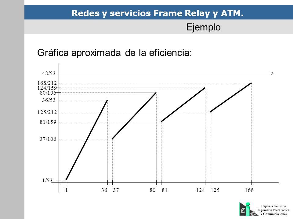Redes y servicios Frame Relay y ATM. Departamento de Ingeniería Electrónica y Comunicaciones 136378081124125168 1/53 37/106 81/159 125/212 36/53 80/10