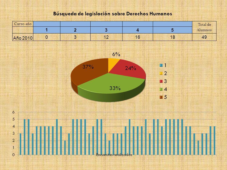 Curso-año Total de Alumnos 12345 Año 2010 0312161849 Búsqueda de legislación sobre Derechos Humanos