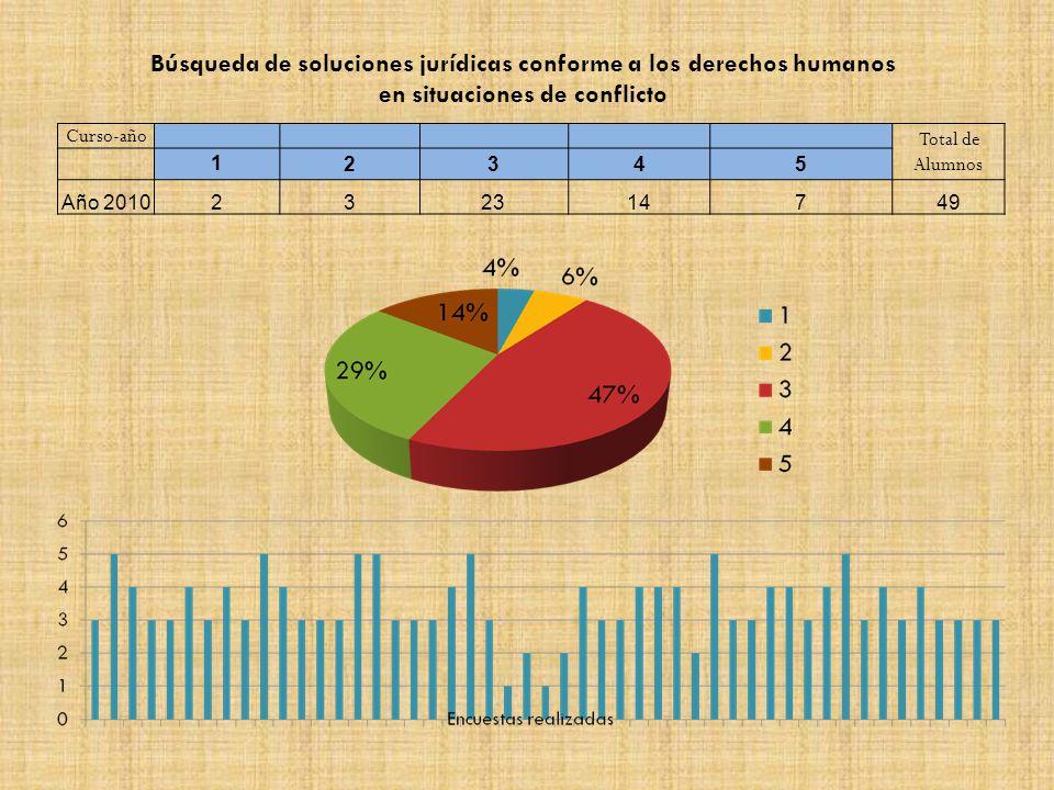 Curso-año Total de Alumnos 12345 Año 2010232314749 Búsqueda de soluciones jurídicas conforme a los derechos humanos en situaciones de conflicto