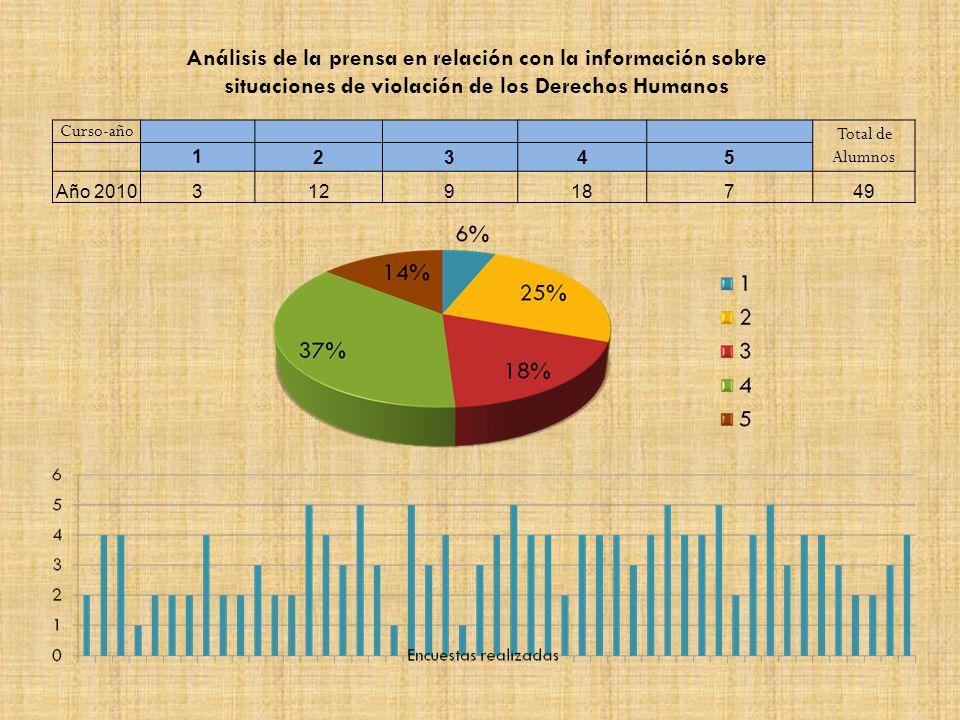 Curso-año Total de Alumnos 12345 Año 2010312918749 Análisis de la prensa en relación con la información sobre situaciones de violación de los Derechos