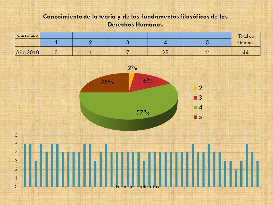 Curso-año Total de Alumnos 12345 Año 2010017251144 Conocimiento de la teoría y de los fundamentos filosóficos de los Derechos Humanos