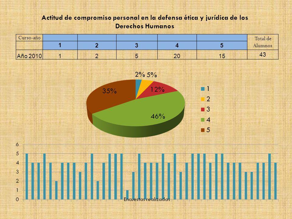 Curso-año Total de Alumnos 12345 Año 20101252015 43 Actitud de compromiso personal en la defensa ética y jurídica de los Derechos Humanos