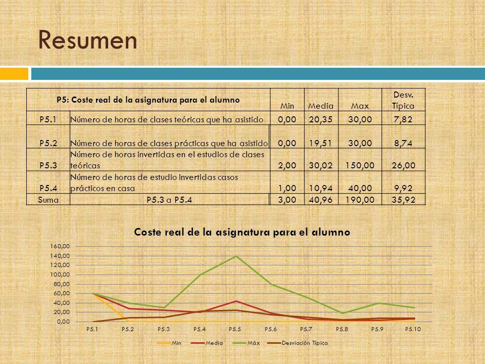 Resumen P5: Coste real de la asignatura para el alumno MinMediaMax Desv. Típica P5.1Número de horas de clases teóricas que ha asistido0,0020,3530,007,