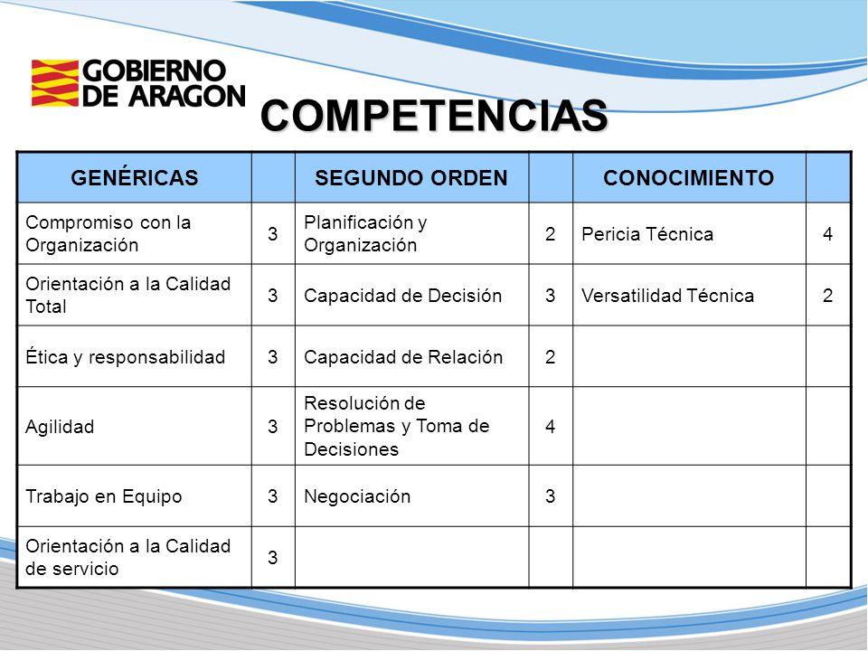 COMPETENCIAS GENÉRICASSEGUNDO ORDENCONOCIMIENTO Compromiso con la Organización 3 Planificación y Organización 2Pericia Técnica4 Orientación a la Calid
