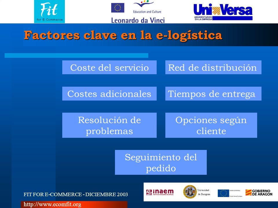 FIT FOR E-COMMERCE - DICIEMBRE 2003 Universidad de Zaragoza http://www.ecomfit.org Factores clave en la e-logística Coste del servicioRed de distribución Tiempos de entregaCostes adicionales Opciones según cliente Resolución de problemas Seguimiento del pedido