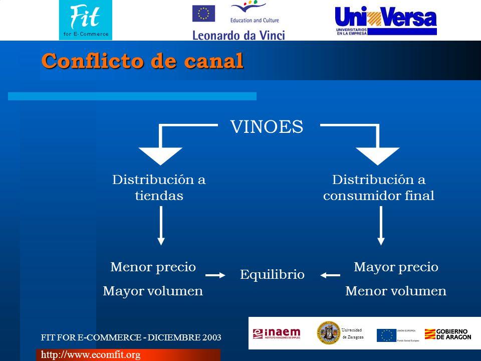 FIT FOR E-COMMERCE - DICIEMBRE 2003 Universidad de Zaragoza http://www.ecomfit.org Conflicto de canal VINOES Distribución a tiendas Distribución a con