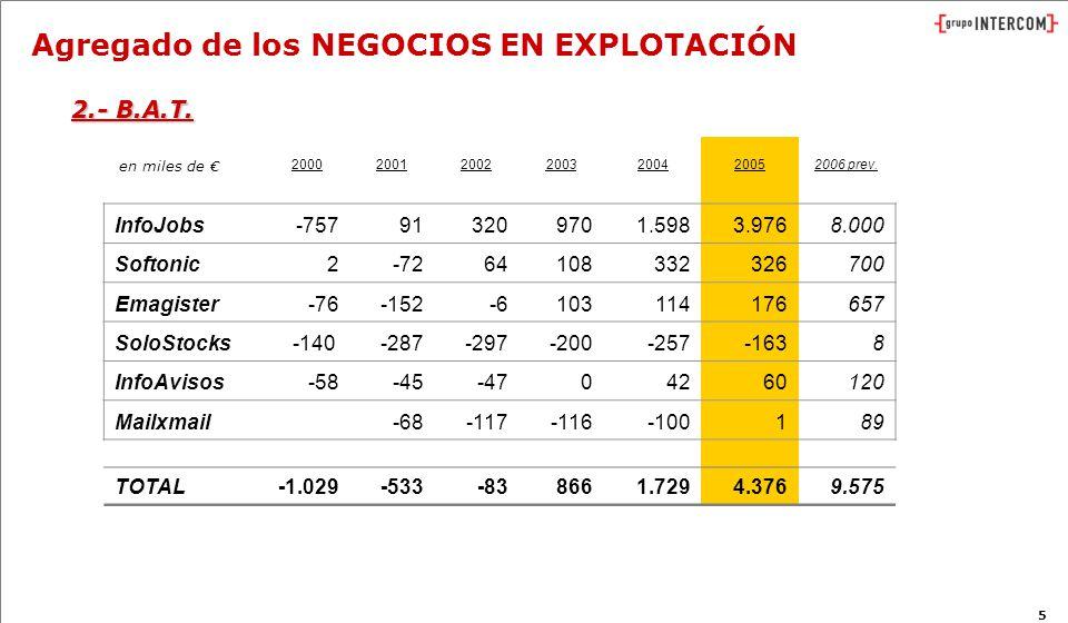5 Agregado de los NEGOCIOS EN EXPLOTACIÓN 2000200120022003200420052006 prev.