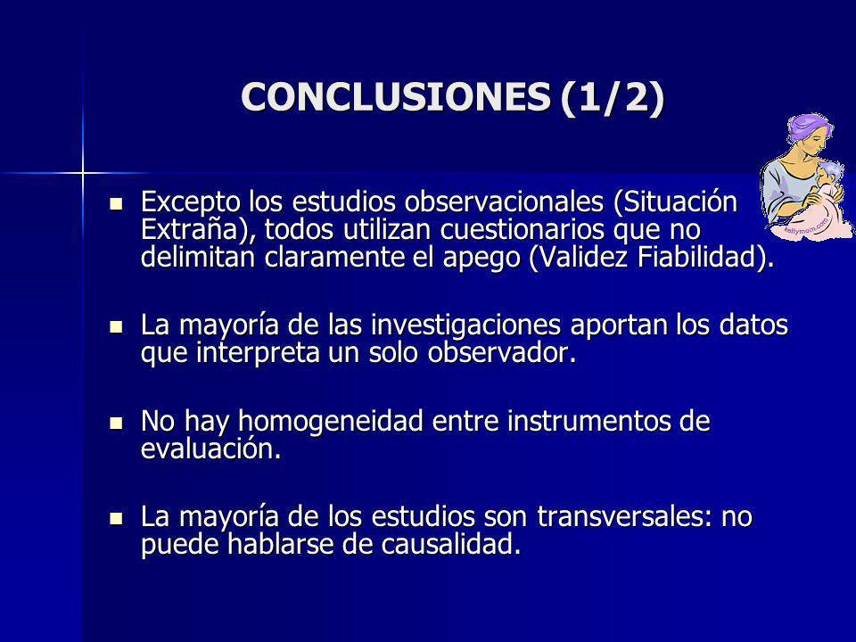 CONCLUSIONES (1/2) Excepto los estudios observacionales (Situación Extraña), todos utilizan cuestionarios que no delimitan claramente el apego (Validez Fiabilidad).