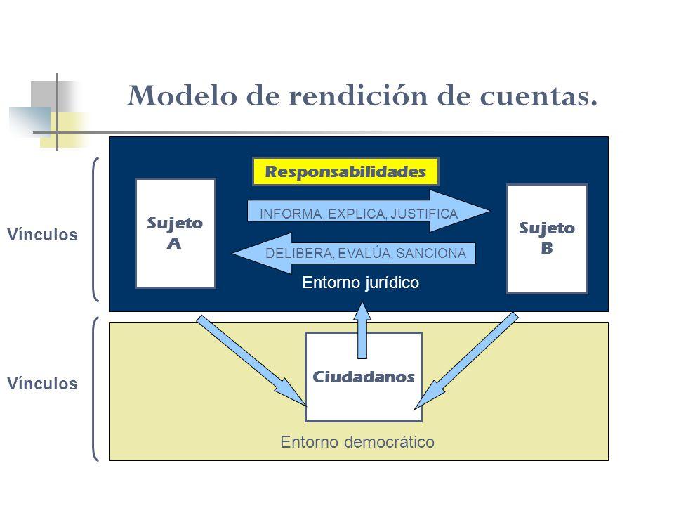 Modelo de rendición de cuentas. Sujeto A Sujeto B Responsabilidades INFORMA, EXPLICA, JUSTIFICA DELIBERA, EVALÚA, SANCIONA Entorno jurídico Ciudadanos