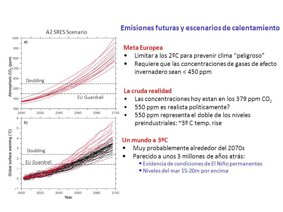 EU Guardrail Emisiones futuras y escenarios de calentamiento A2 SRES Scenario Doubling Fuente: IPCC, 2007 Meta Europea Limitar a los 2ºC para prevenir