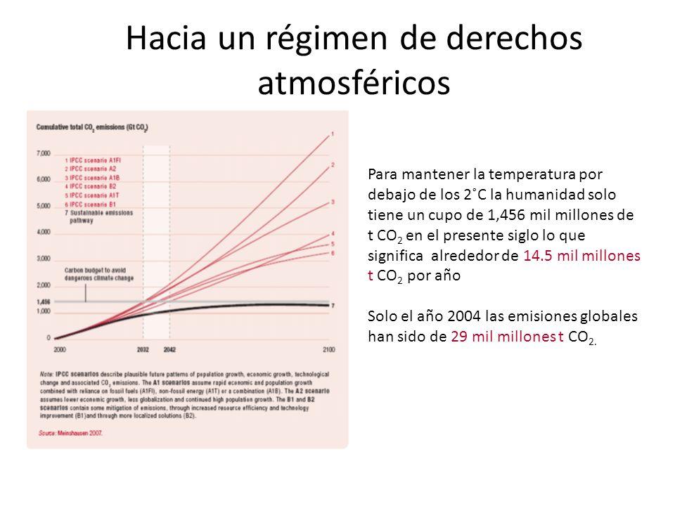 Hacia un régimen de derechos atmosféricos Para mantener la temperatura por debajo de los 2˚C la humanidad solo tiene un cupo de 1,456 mil millones de