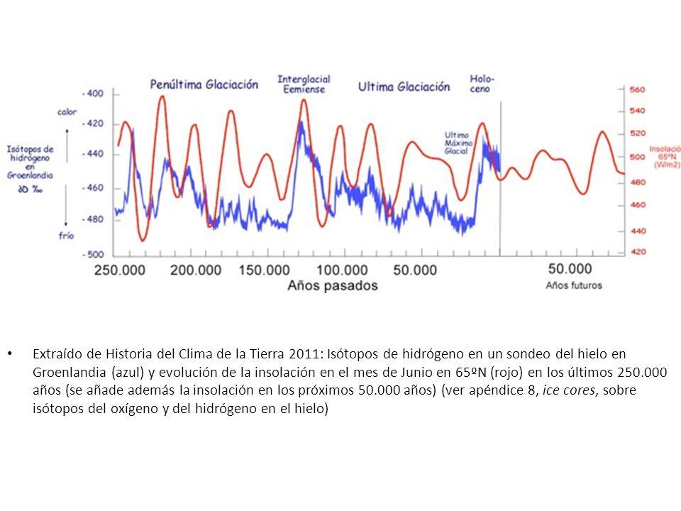 Extraído de Historia del Clima de la Tierra 2011: Isótopos de hidrógeno en un sondeo del hielo en Groenlandia (azul) y evolución de la insolación en e