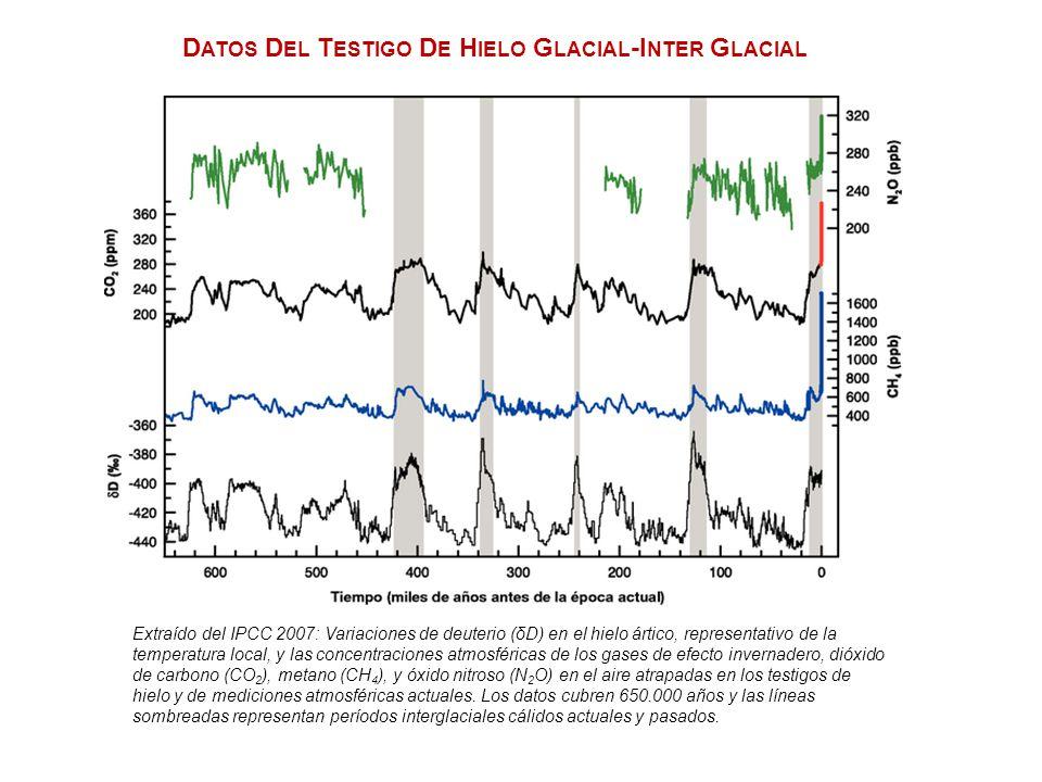 D ATOS D EL T ESTIGO D E H IELO G LACIAL -I NTER G LACIAL Extraído del IPCC 2007: Variaciones de deuterio (δD) en el hielo ártico, representativo de l