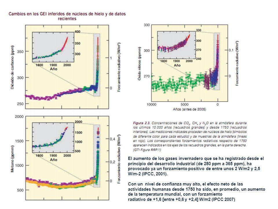 El aumento de los gases invernadero que se ha registrado desde el principio del desarrollo industrial (de 280 ppm a 365 ppm), ha provocado ya un forza