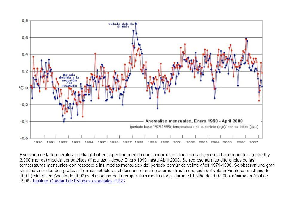 Evolución de la temperatura media global en superficie medida con termómetros (línea morada) y en la baja troposfera (entre 0 y 3.000 metros) medida p