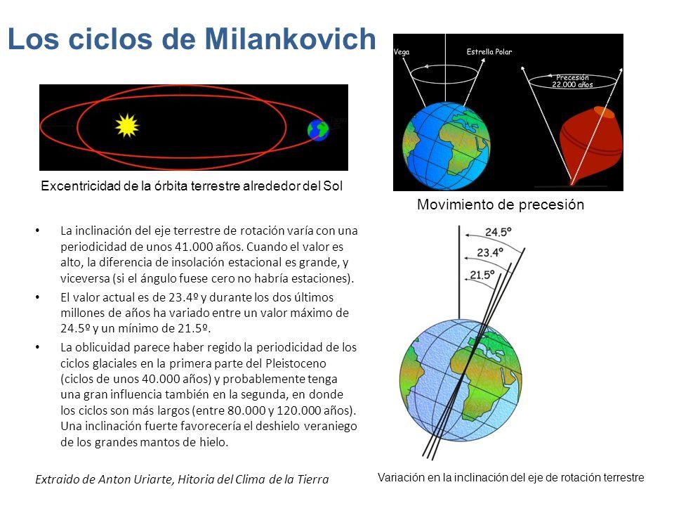 La inclinación del eje terrestre de rotación varía con una periodicidad de unos 41.000 años. Cuando el valor es alto, la diferencia de insolación esta